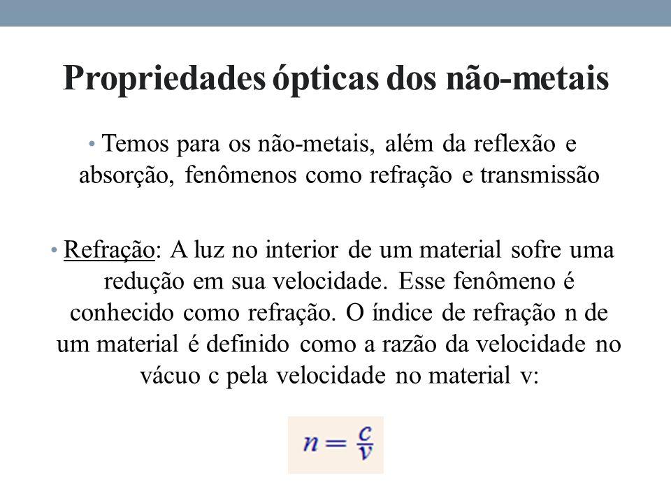 Propriedades ópticas dos não-metais