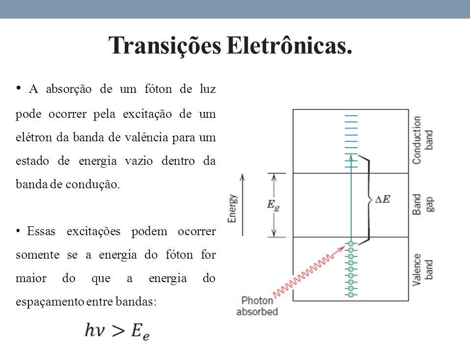 Transições Eletrônicas.