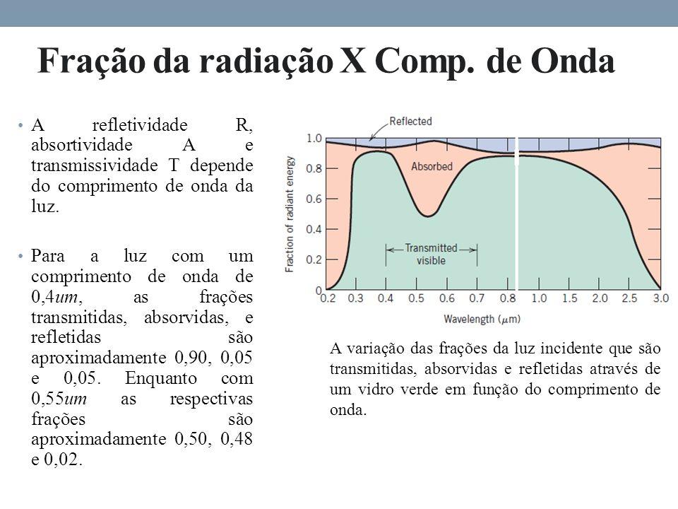 Fração da radiação X Comp. de Onda