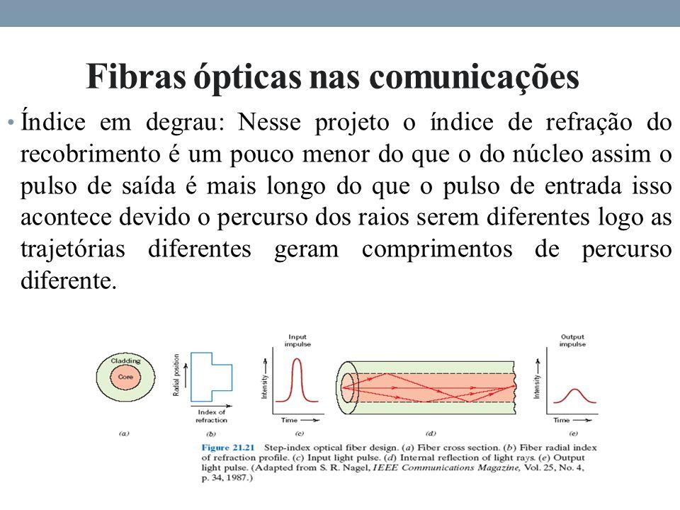 Fibras ópticas nas comunicações