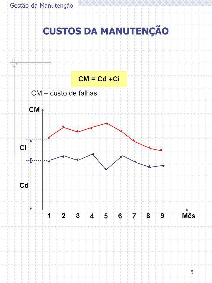 CUSTOS DA MANUTENÇÃO CM = Cd +Ci CM – custo de falhas CM Ci Cd 1 2 3 4