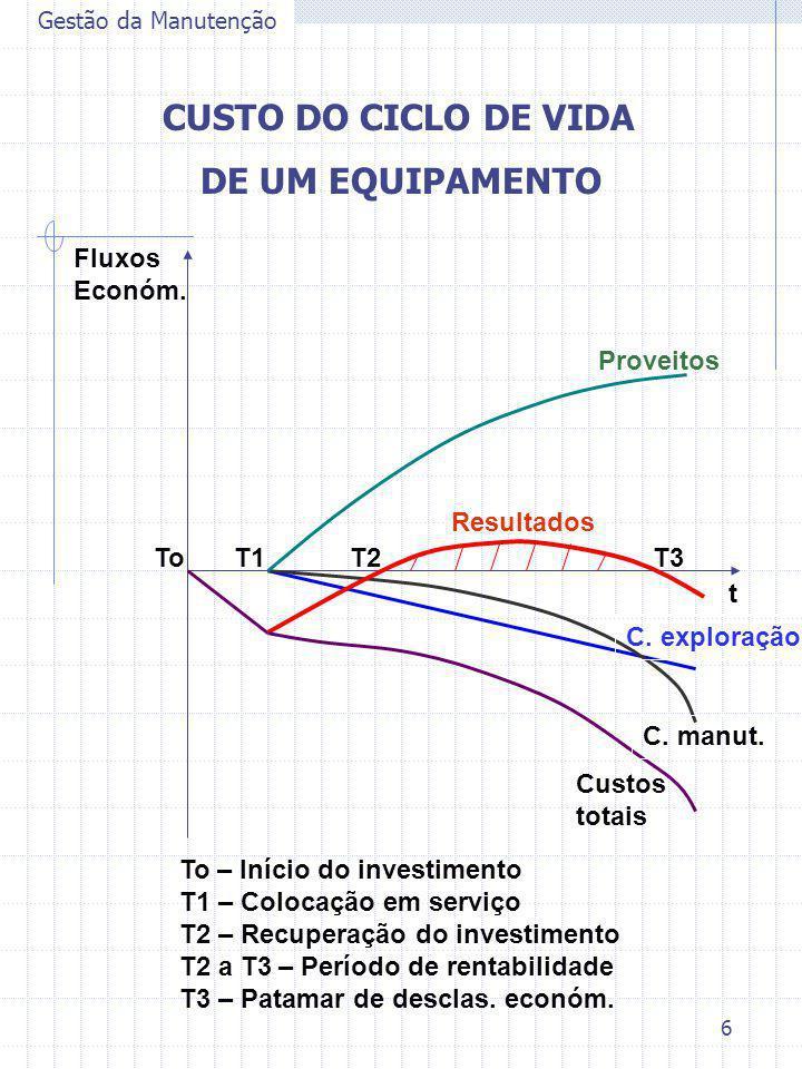CUSTO DO CICLO DE VIDA DE UM EQUIPAMENTO Fluxos Económ. Proveitos