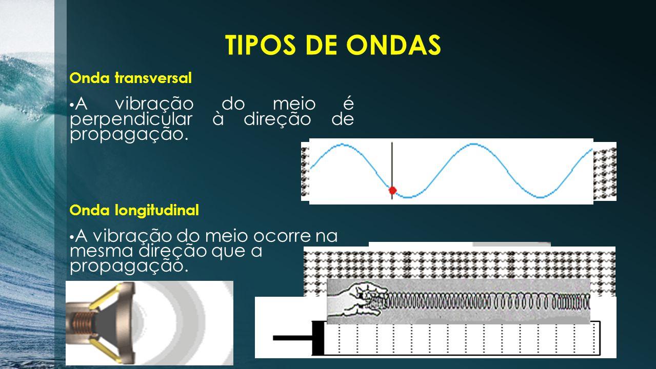 TIPOS DE ONDAS Onda transversal. A vibração do meio é perpendicular à direção de propagação. Onda longitudinal.