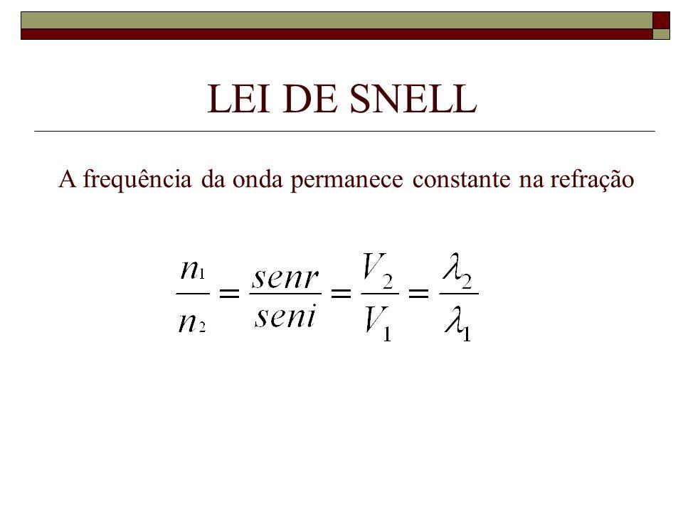 LEI DE SNELL A frequência da onda permanece constante na refração