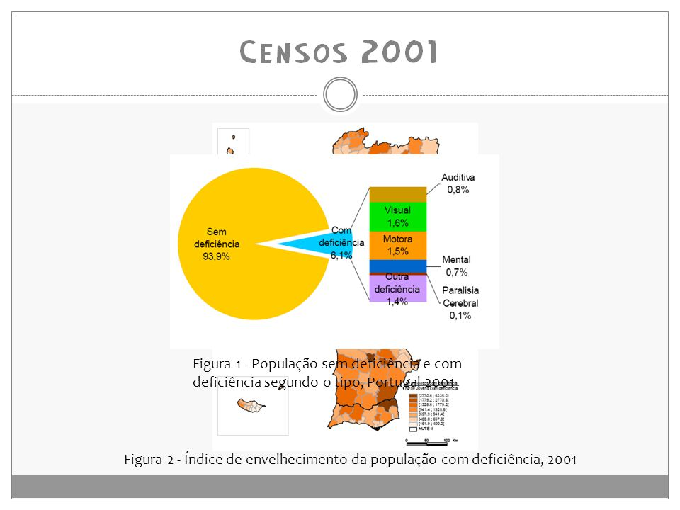Figura 1 - População sem deficiência e com deficiência segundo o tipo, Portugal 2001