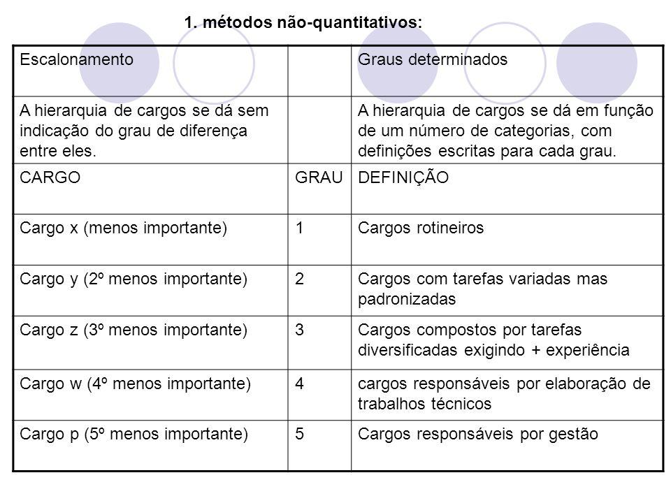 1. métodos não-quantitativos: