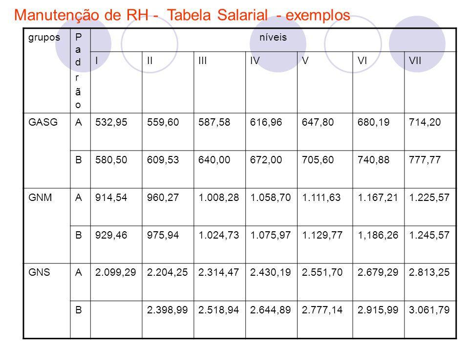 Manutenção de RH - Tabela Salarial - exemplos