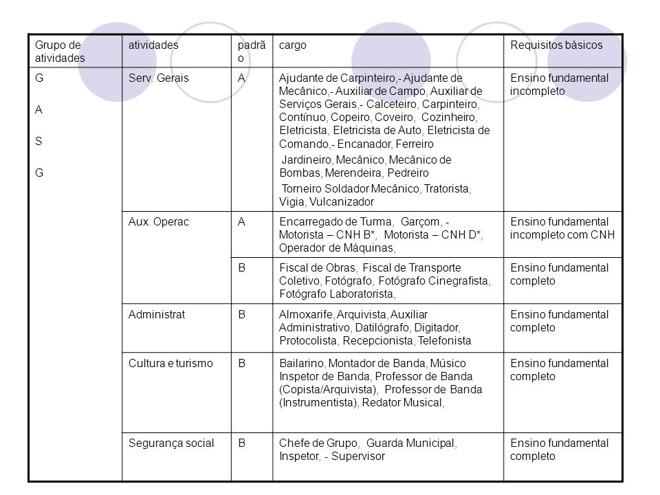 Grupo de atividades atividades. padrão. cargo. Requisitos básicos. G. A. S. Serv. Gerais.