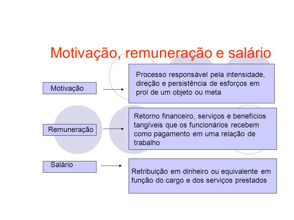 Motivação, remuneração e salário