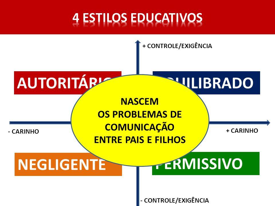 OS PROBLEMAS DE COMUNICAÇÃO ENTRE PAIS E FILHOS