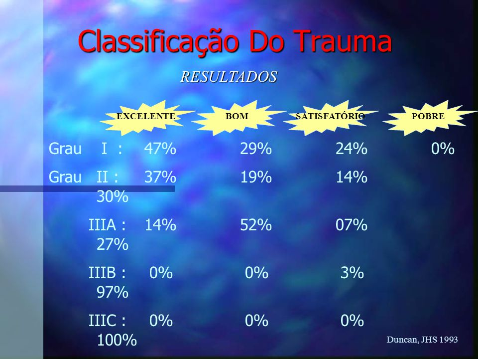 Classificação Do Trauma