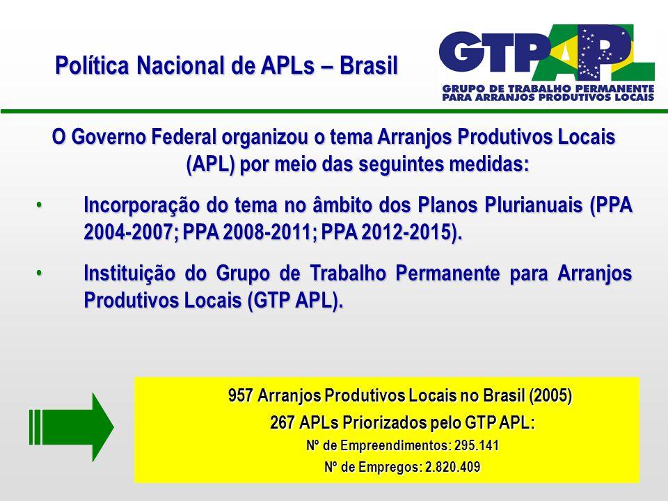 Política Nacional de APLs – Brasil