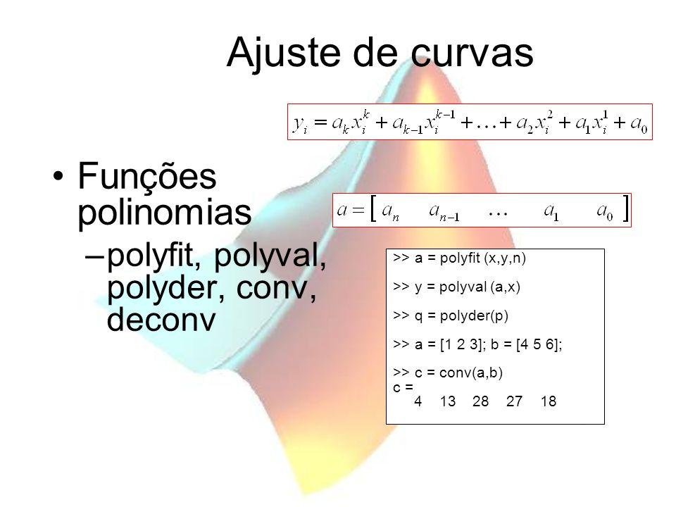 Ajuste de curvas Funções polinomias