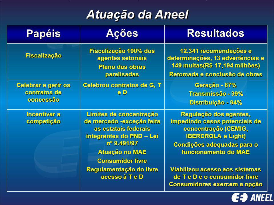 Atuação da Aneel Papéis Ações Resultados