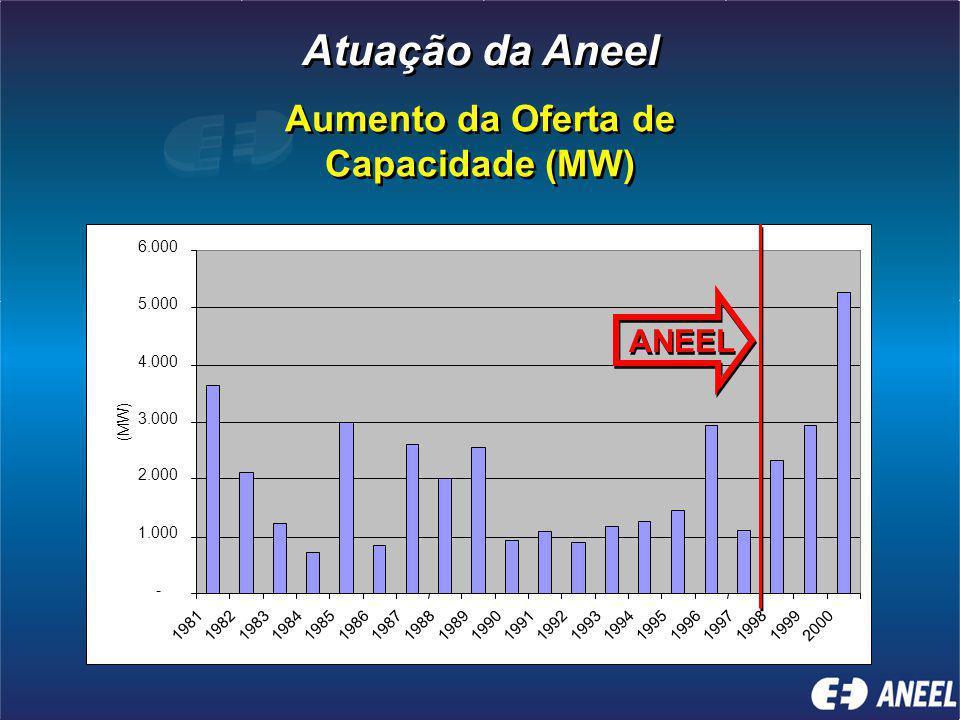 Atuação da Aneel Aumento da Oferta de Capacidade (MW) ANEEL - 1.000