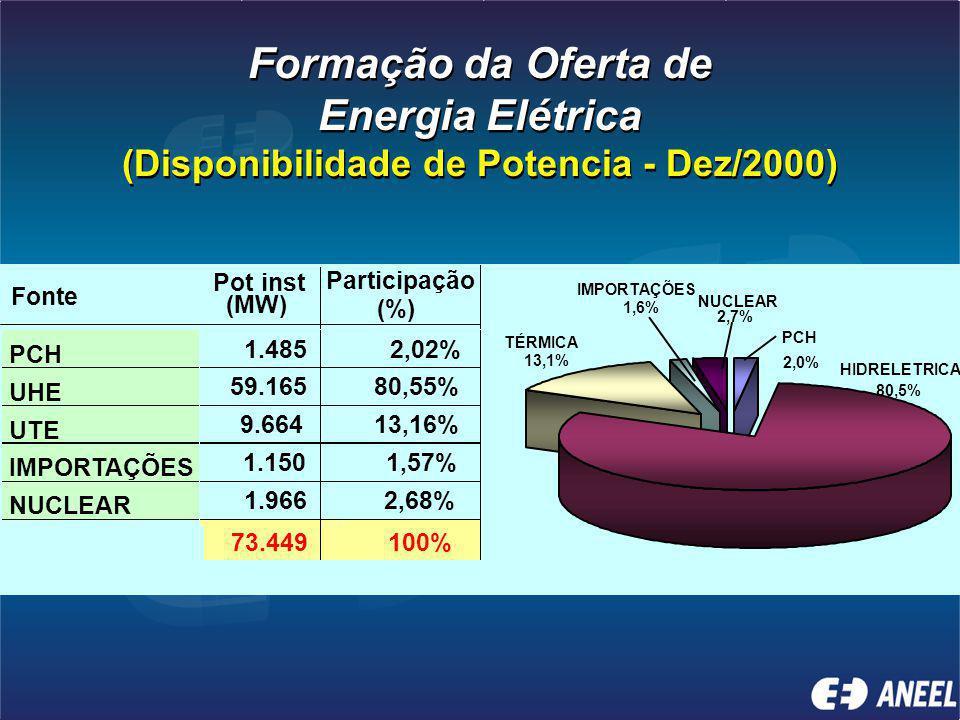 Energia Elétrica (Disponibilidade de Potencia - Dez/2000)