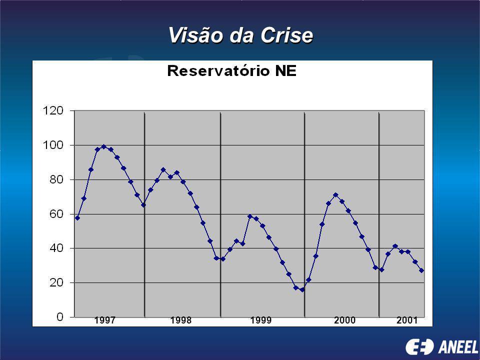 Visão da Crise 1997 1998 1999 2000 2001