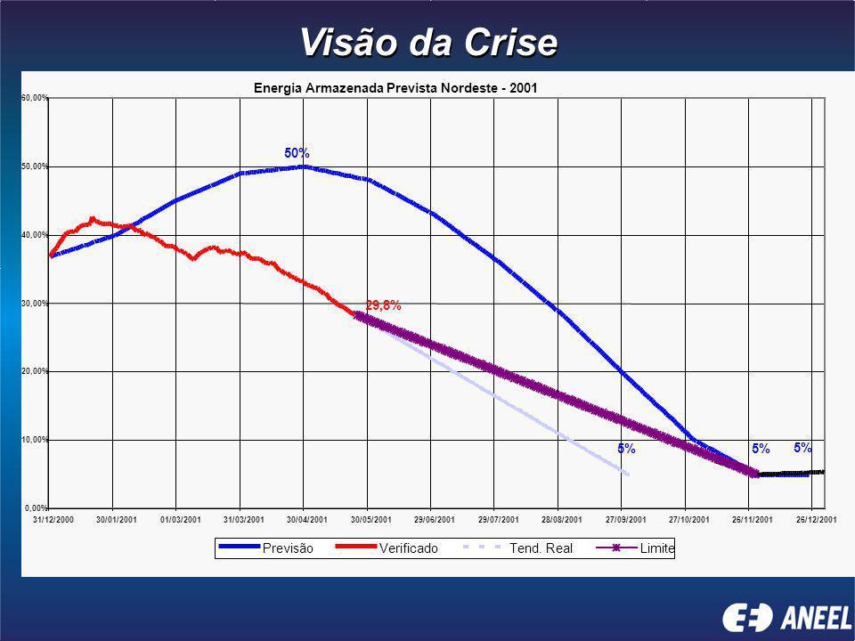 Visão da Crise Energia Armazenada Prevista Nordeste - 2001 50% 29,8%
