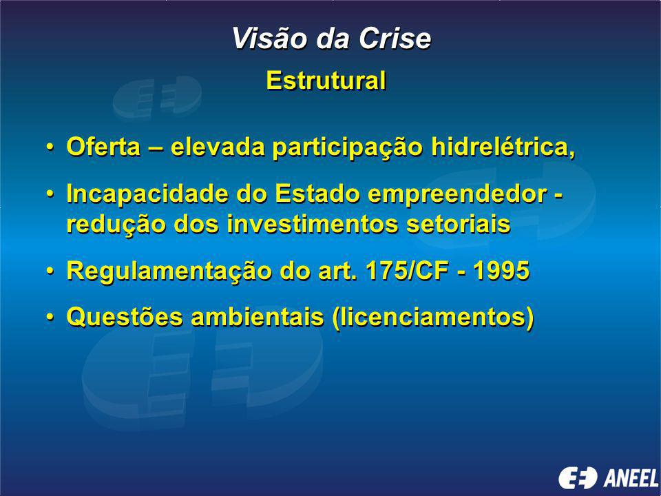 Visão da Crise Estrutural Oferta – elevada participação hidrelétrica,