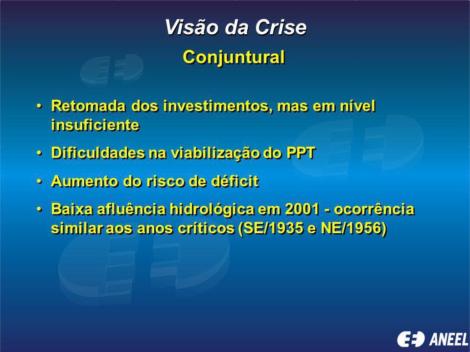 Visão da Crise Conjuntural