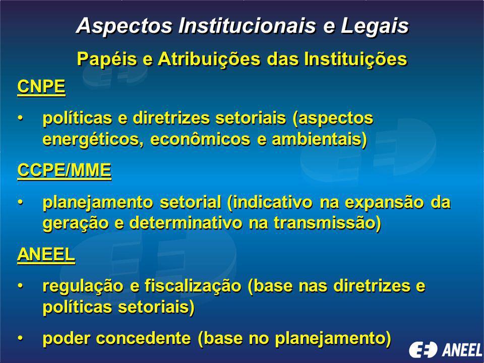 Aspectos Institucionais e Legais Papéis e Atribuições das Instituições
