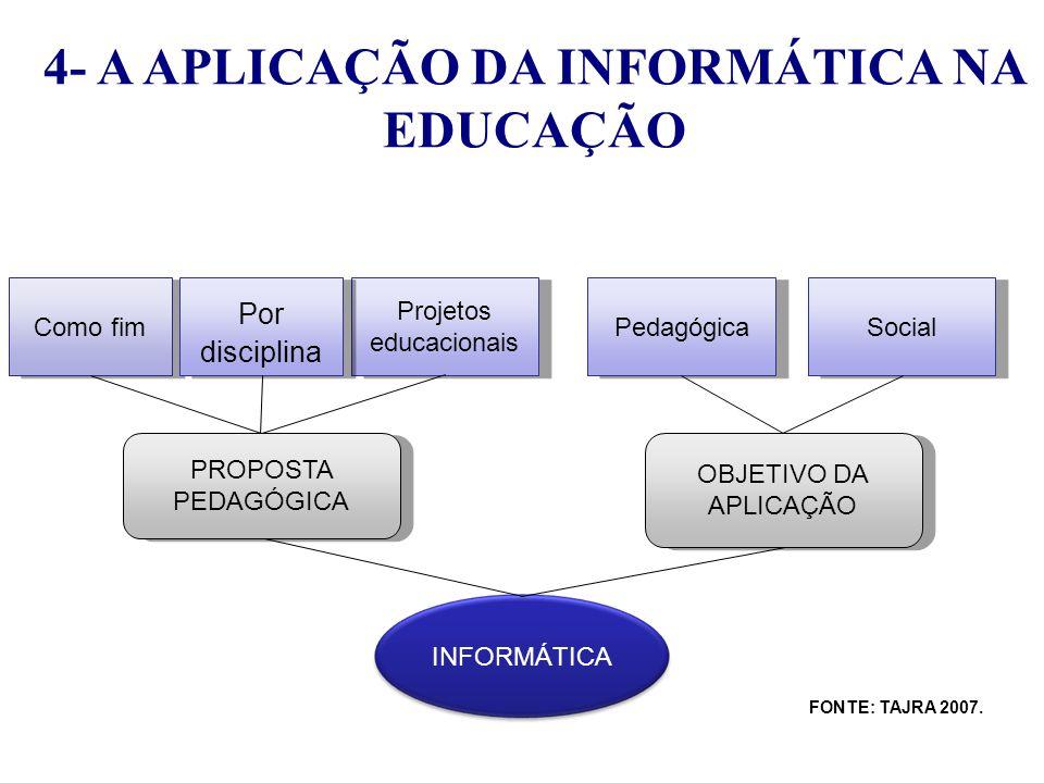 4- A APLICAÇÃO DA INFORMÁTICA NA EDUCAÇÃO