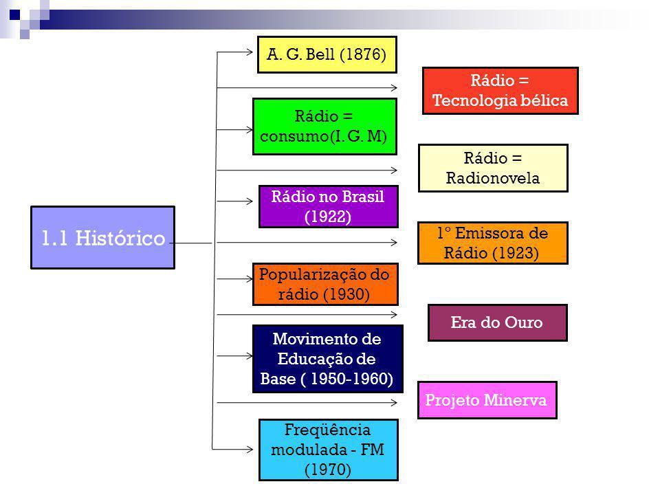 1.1 Histórico A. G. Bell (1876) Rádio = Tecnologia bélica