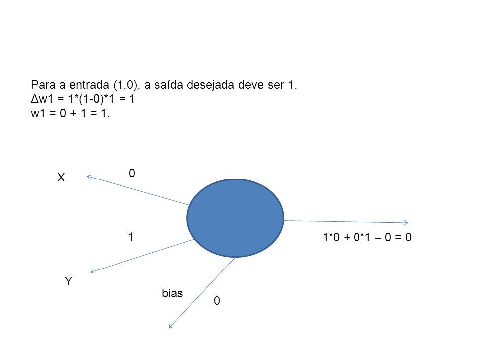 Para a entrada (1,0), a saída desejada deve ser 1.
