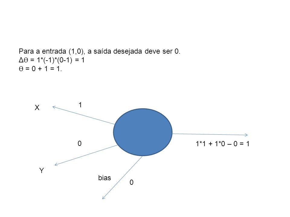 Para a entrada (1,0), a saída desejada deve ser 0.