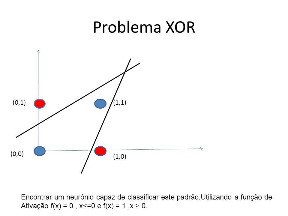 Problema XOR (0,1) (1,1) (0,0) (1,0) Encontrar um neurônio capaz de classificar este padrão.Utilizando a função de.