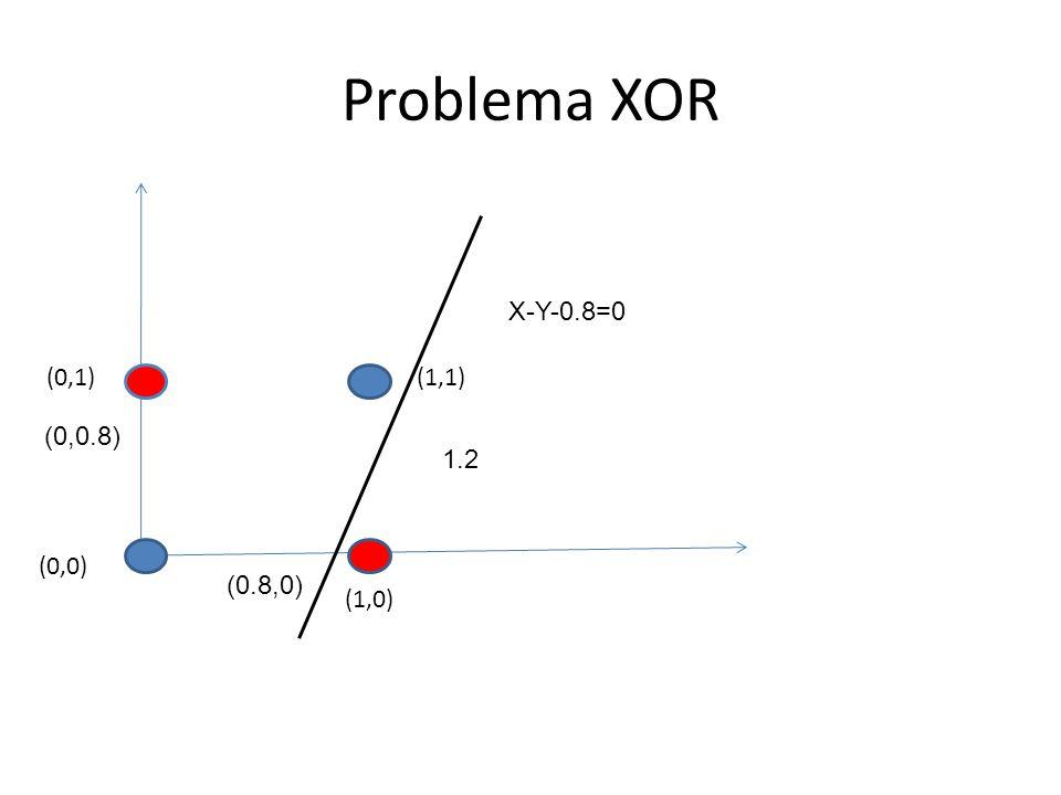 Problema XOR X-Y-0.8=0 (0,1) (1,1) (0,0.8) 1.2 (0,0) (0.8,0) (1,0)