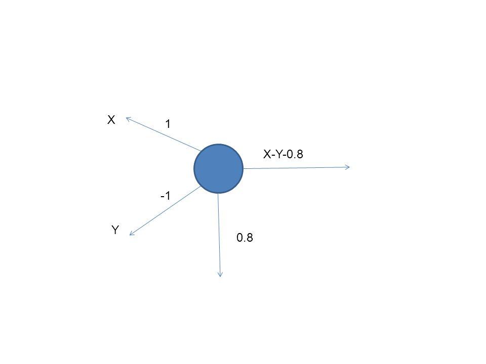 X 1 X-Y-0.8 -1 Y 0.8