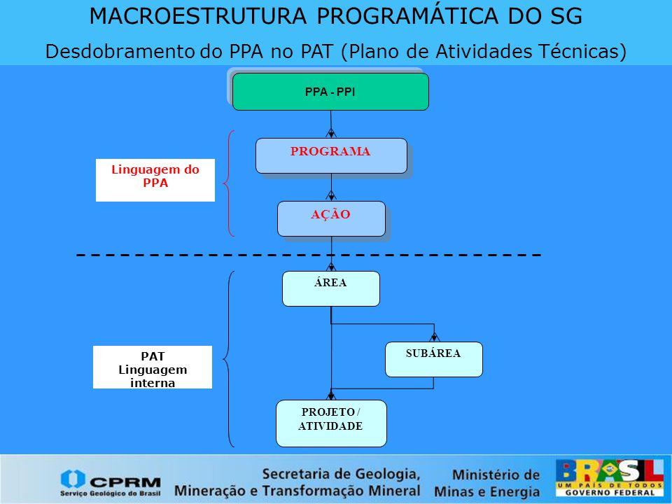 MACROESTRUTURA PROGRAMÁTICA DO SG