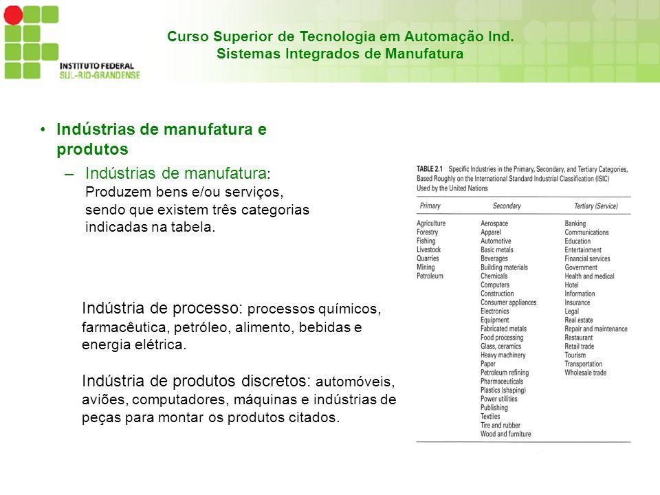 Indústrias de manufatura e produtos