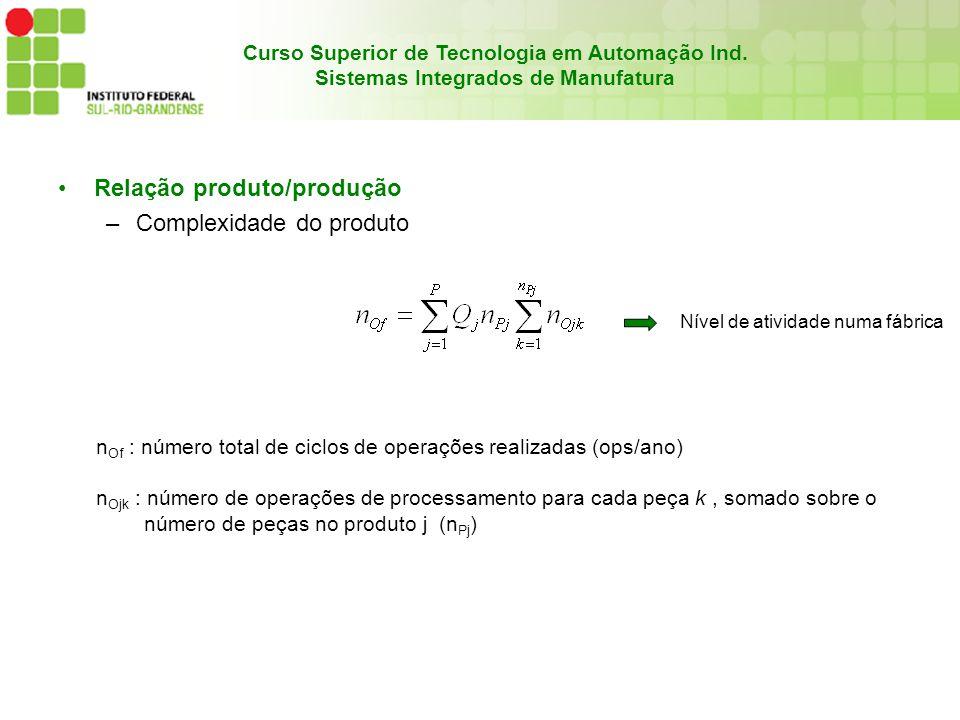 Relação produto/produção Complexidade do produto