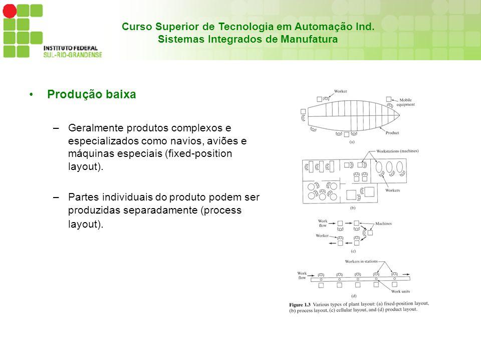 Produção baixa Geralmente produtos complexos e especializados como navios, aviões e máquinas especiais (fixed-position layout).