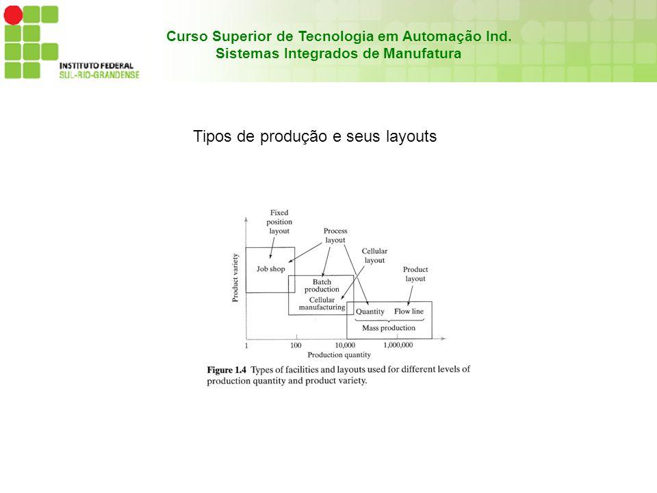 Tipos de produção e seus layouts