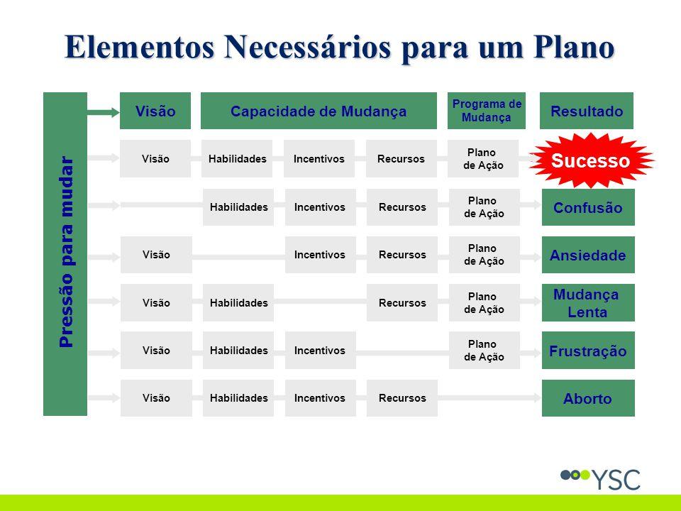 Elementos Necessários para um Plano