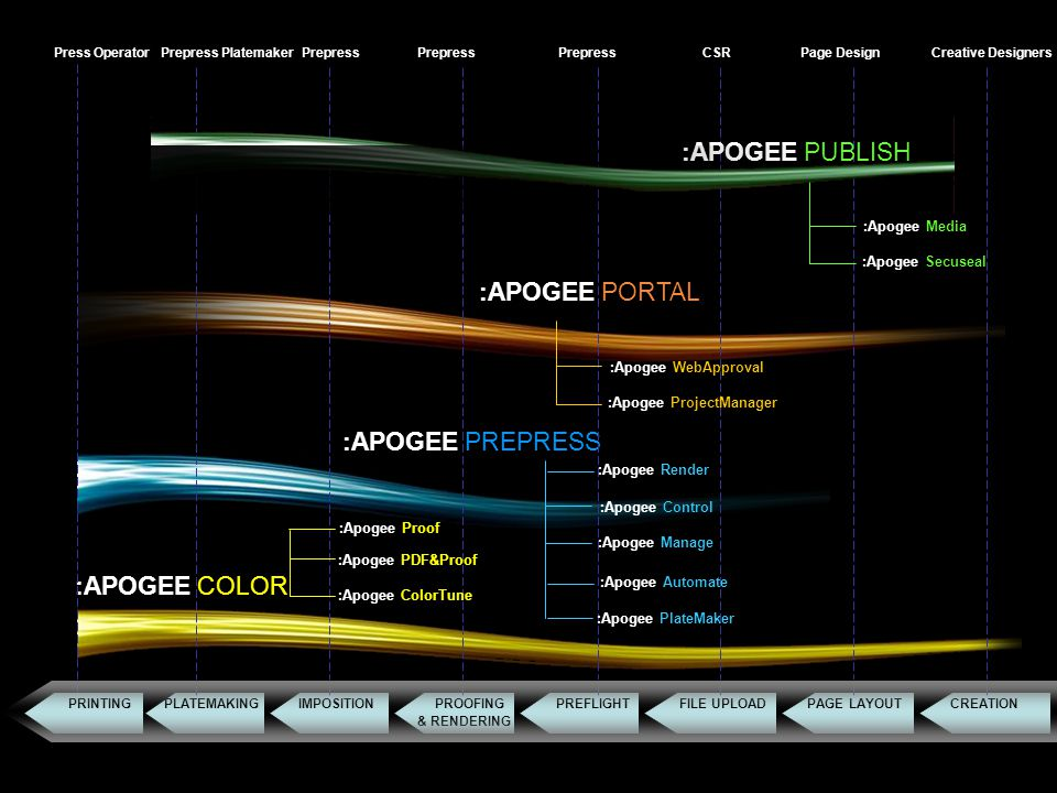 :Apogee Suite :APOGEE Suite :Apogee Media :APOGEE PUBLISH