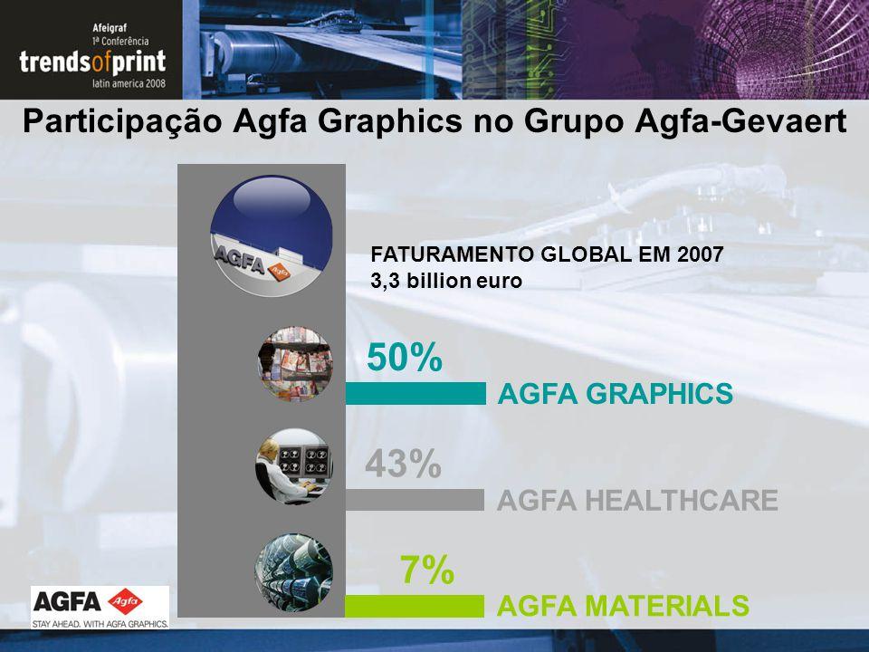 Participação Agfa Graphics no Grupo Agfa-Gevaert