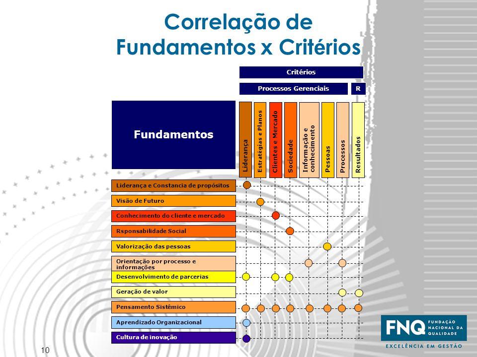 Correlação de Fundamentos x Critérios