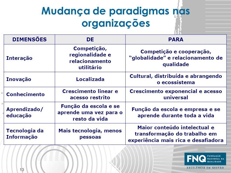 Mudança de paradigmas nas organizações