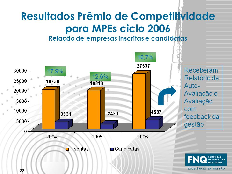 Resultados Prêmio de Competitividade para MPEs ciclo 2006 Relação de empresas inscritas e candidatas