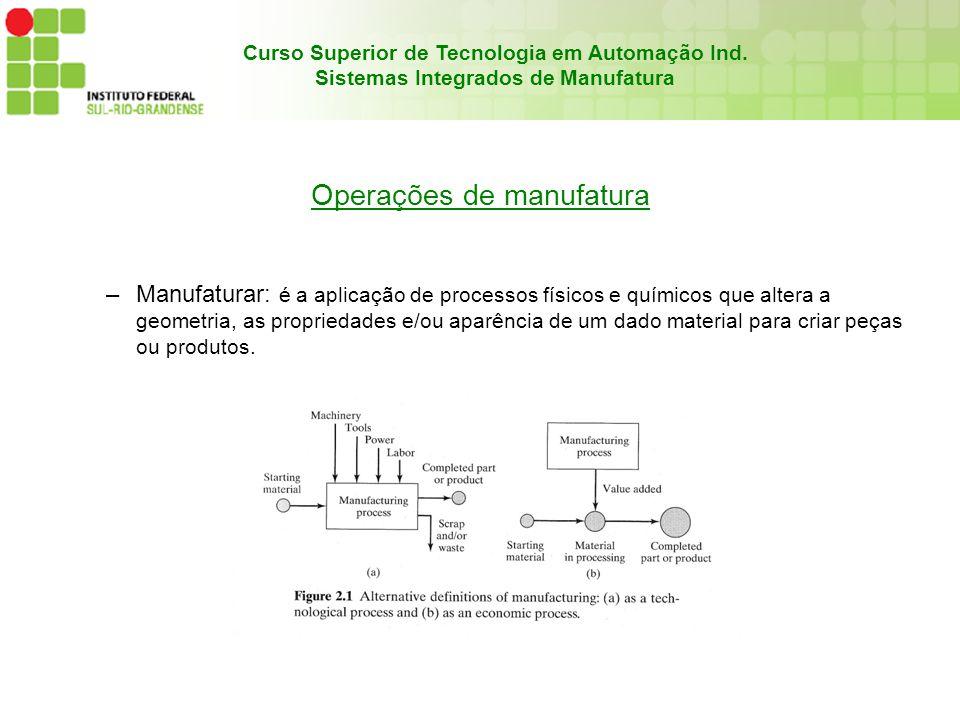 Operações de manufatura