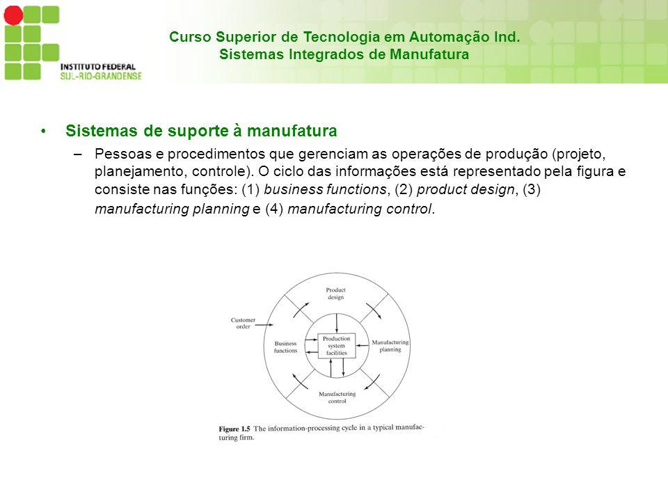 Sistemas de suporte à manufatura