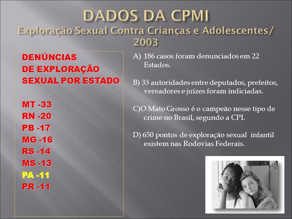DENÚNCIAS DE EXPLORAÇÃO SEXUAL POR ESTADO MT -33 RN -20 PB -17 MG -16