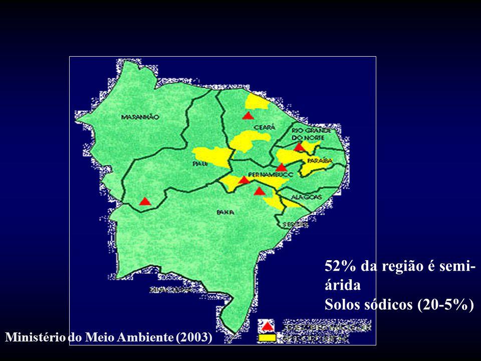 52% da região é semi-árida Solos sódicos (20-5%)