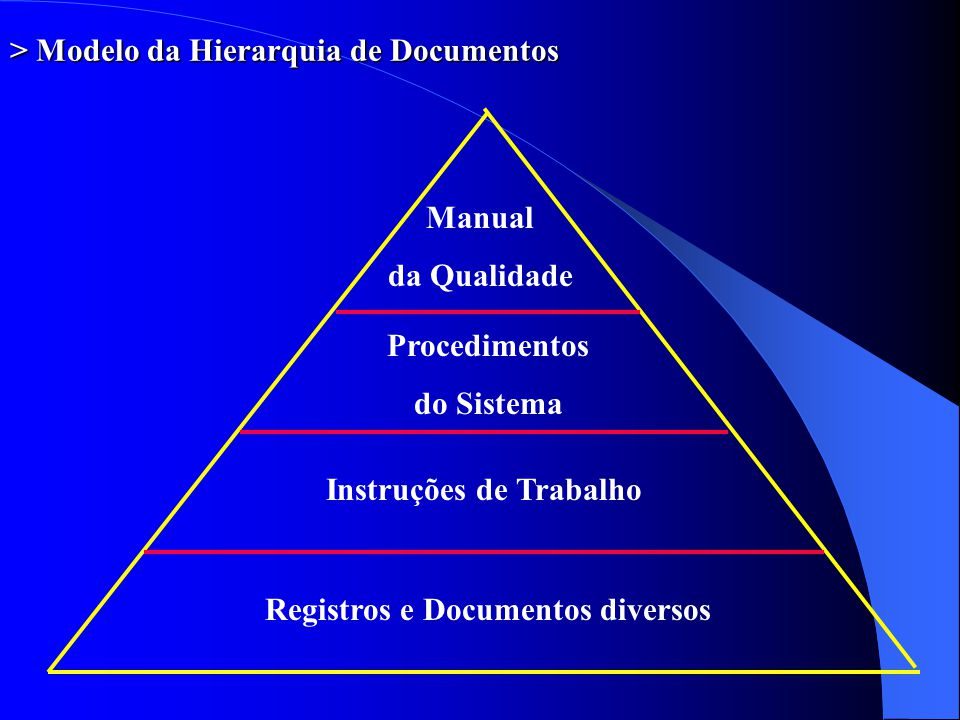 > Modelo da Hierarquia de Documentos