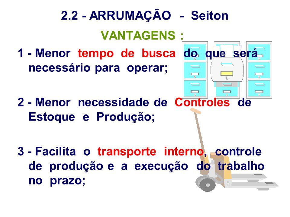 2.2 - ARRUMAÇÃO - Seiton VANTAGENS :