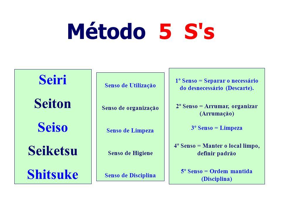 Método 5 S s Seiri Seiton Seiso Seiketsu Shitsuke